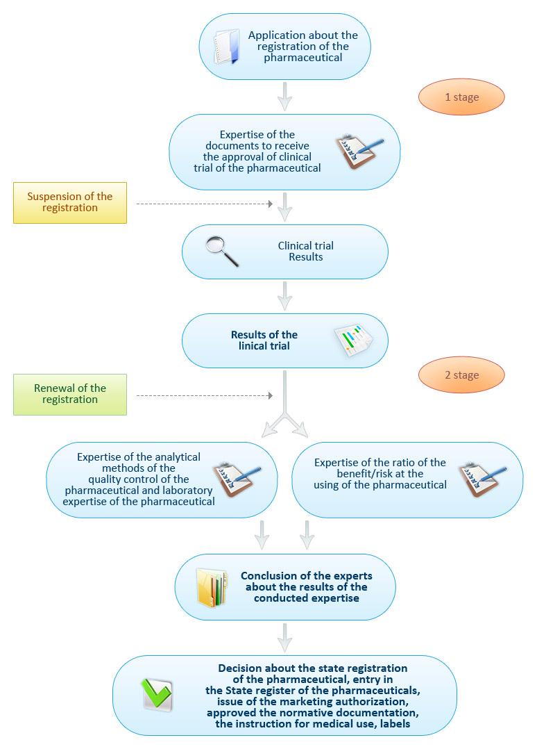 Registration phases of drugs