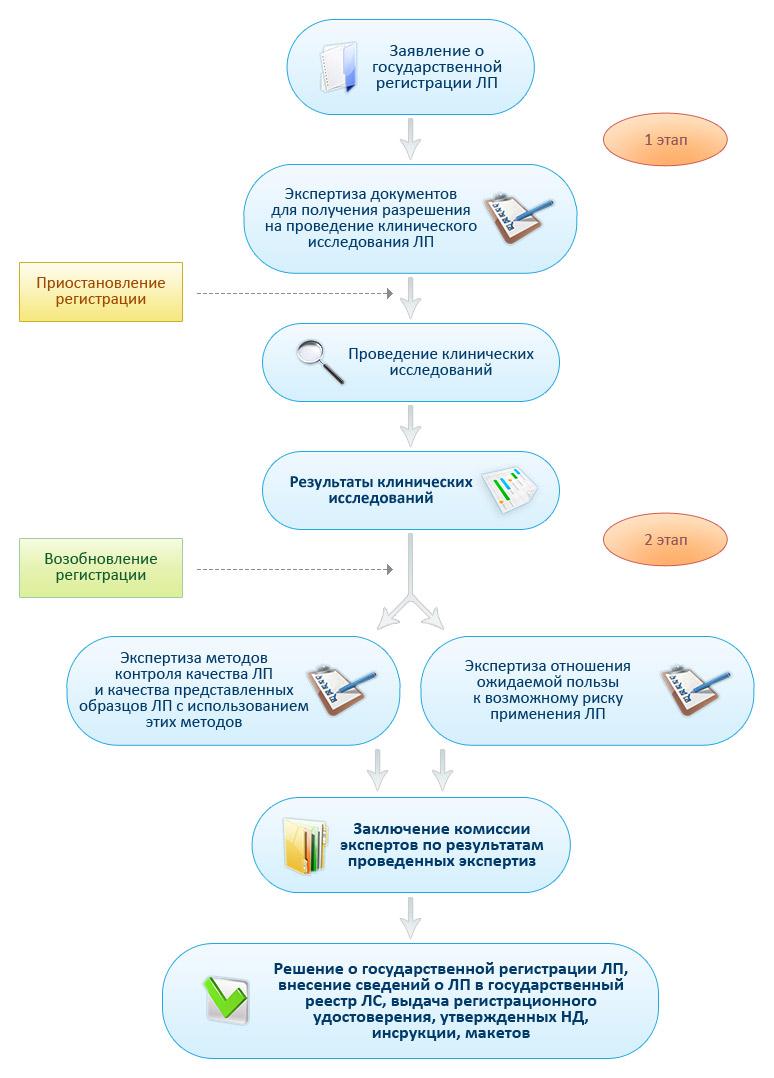 Процедура регистрации лекарственных средств