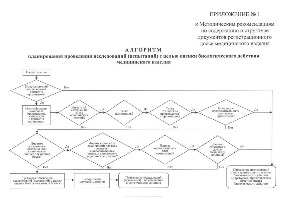Алгоритм планирования исследований